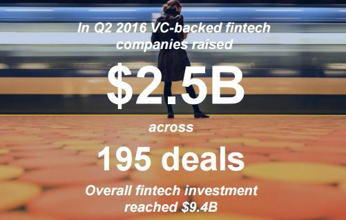 KPMG's Pulse of Fintech Report for Q2 2016.