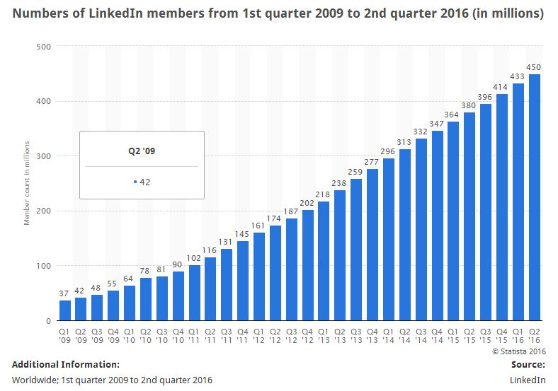 LinkedIn generates data from its users.