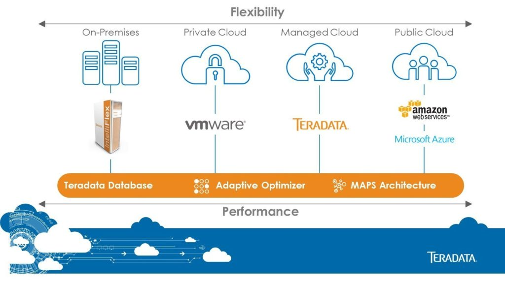 Teradata Everywhere is brings massively parallel processing analytic database to multiple clouds.