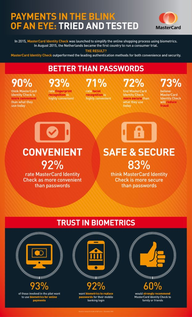Many consumers trust biometric security more than passwords.